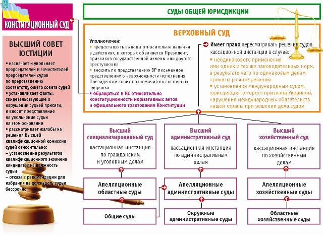 Схема реформирования